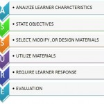 ASSURE: Instructional Design Model