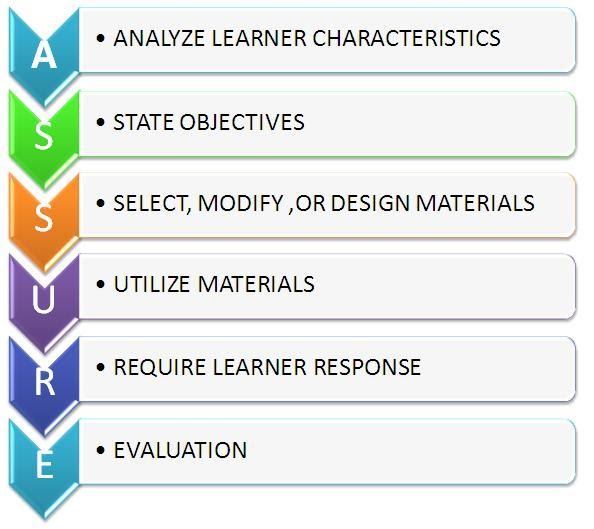 Classroom Oriented Instructional Design Models ~ Assure instructional design model educational technology