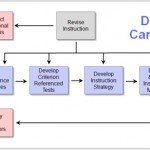 Dick and Carey Instructional Model