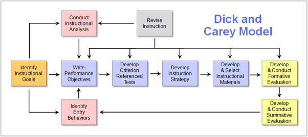 Dick And Carey Instructional Model Educational Technology