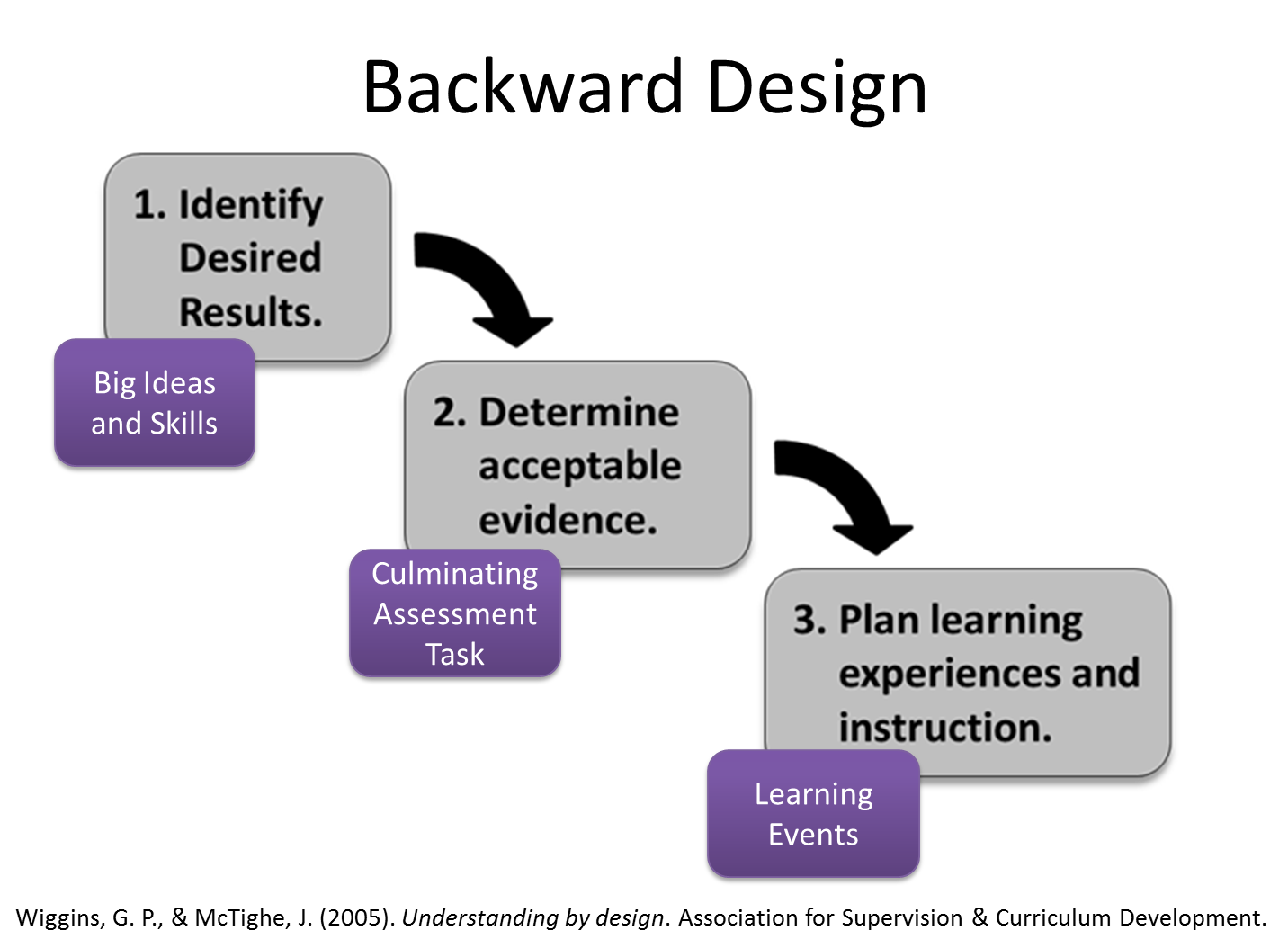 backward understanding by design model