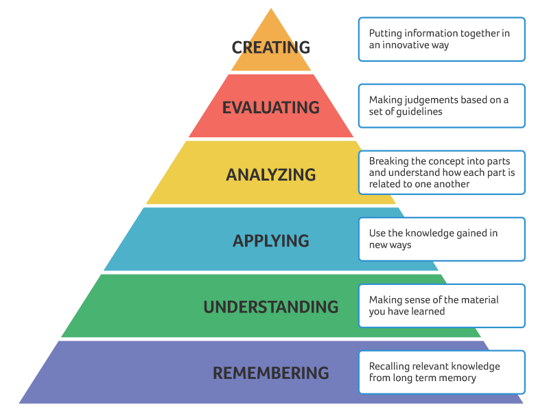 blooms taxonomy applied to stage theory Bloom's taxonomy categorizes levels of questions with synthesis, students are required to use the given facts to create new theories or make predictions bloom's taxonomy in the classroom thoughtco https.