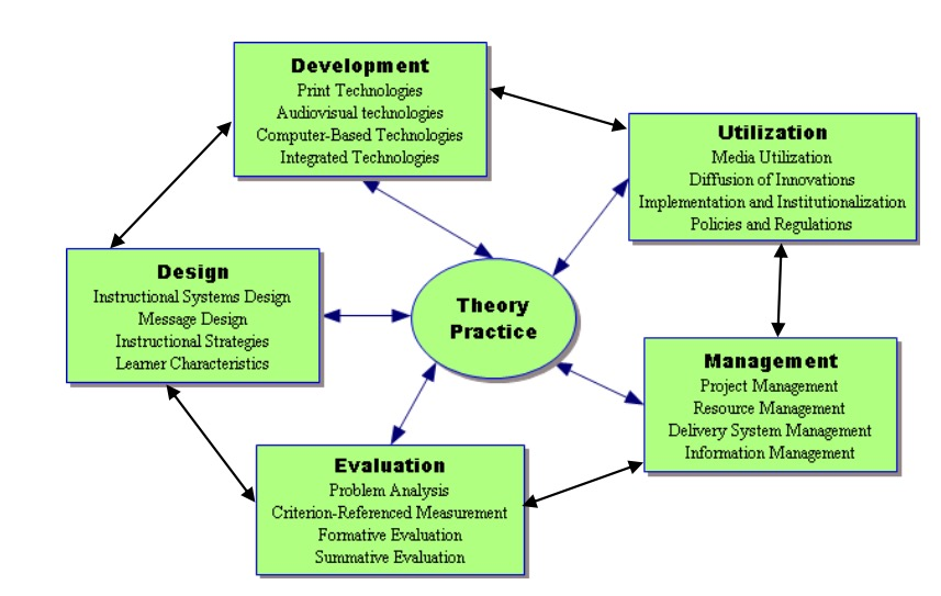 Definitions Of Instructional Technology Educational Technology