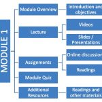 online course structure