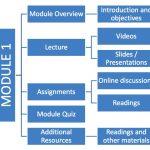 How To Create & Teach An Online Course