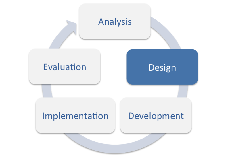 ADDIE Model: Instructional Design - Educational Technology