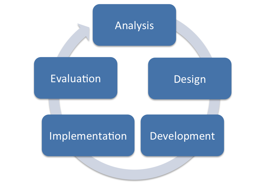 Addie Model Instructional Design Educational Technology