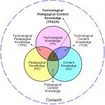 Technological Pedagogical Content Knowledge (TPACK) Framework