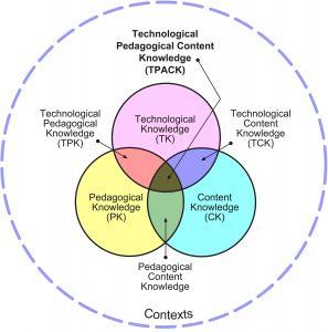TPACK model diagram