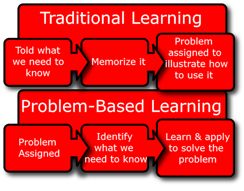 Problem-Based Learning (PBL) -