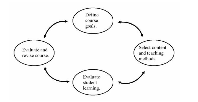 Revise a course