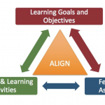 Align assessments, learning objectives, and instructional strategies