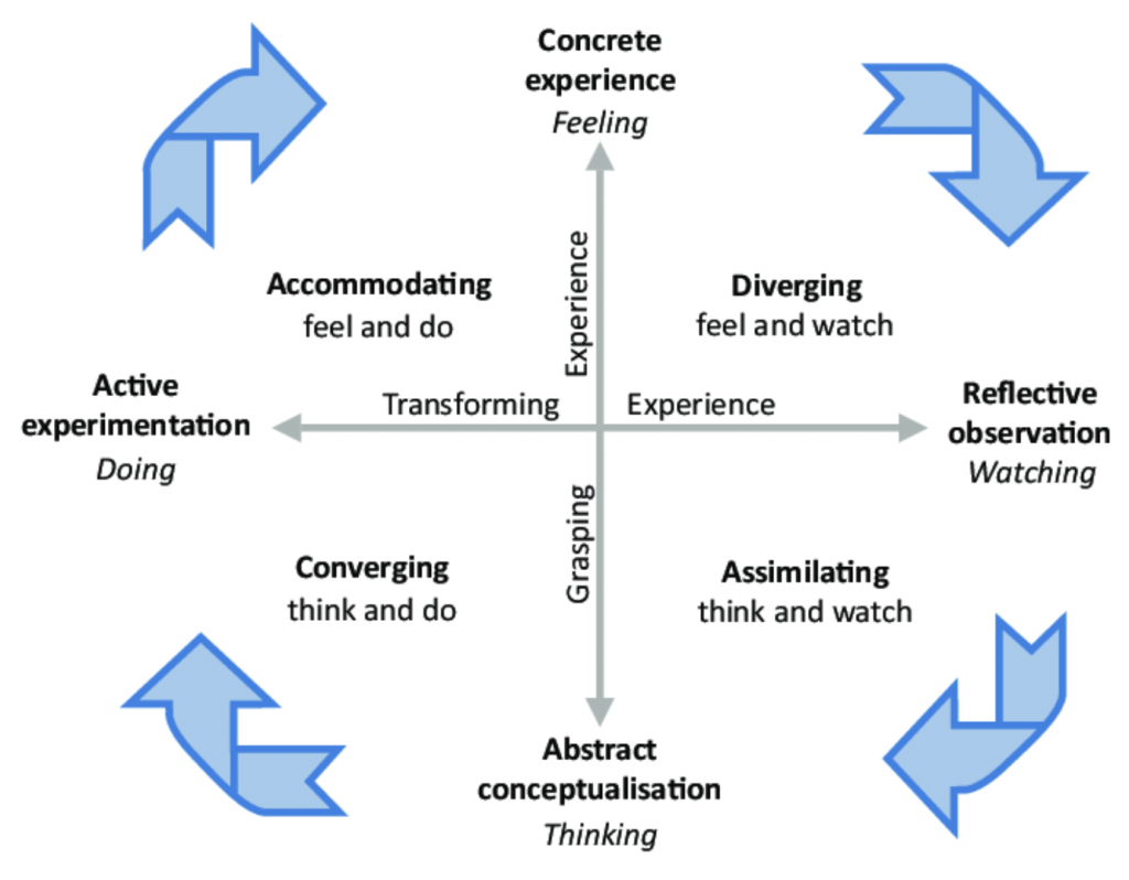 Kolb's learning cycle and experiential learning styles.