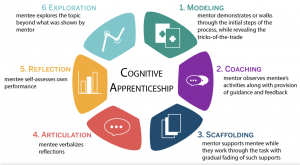 cognitive apprenticeship methods